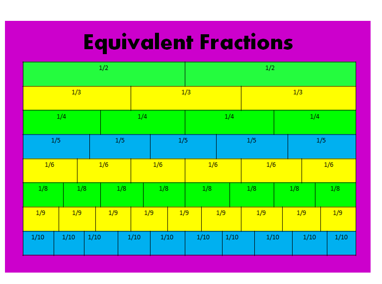 Equivalent fractions homework help
